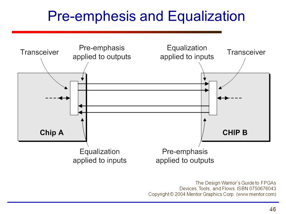 Pre-emphesis and Equalization