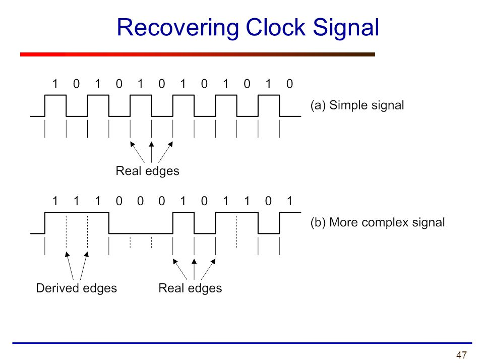 Recovering Clock Signal