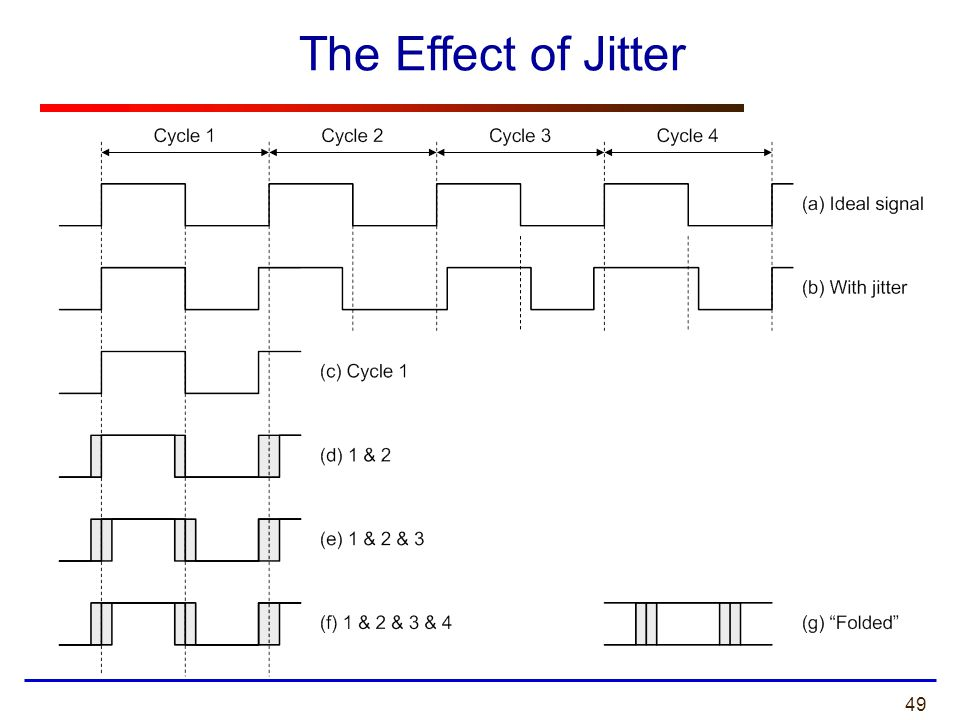 The Effect of Jitter