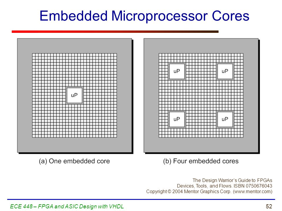 Embedded Microprocessor Cores