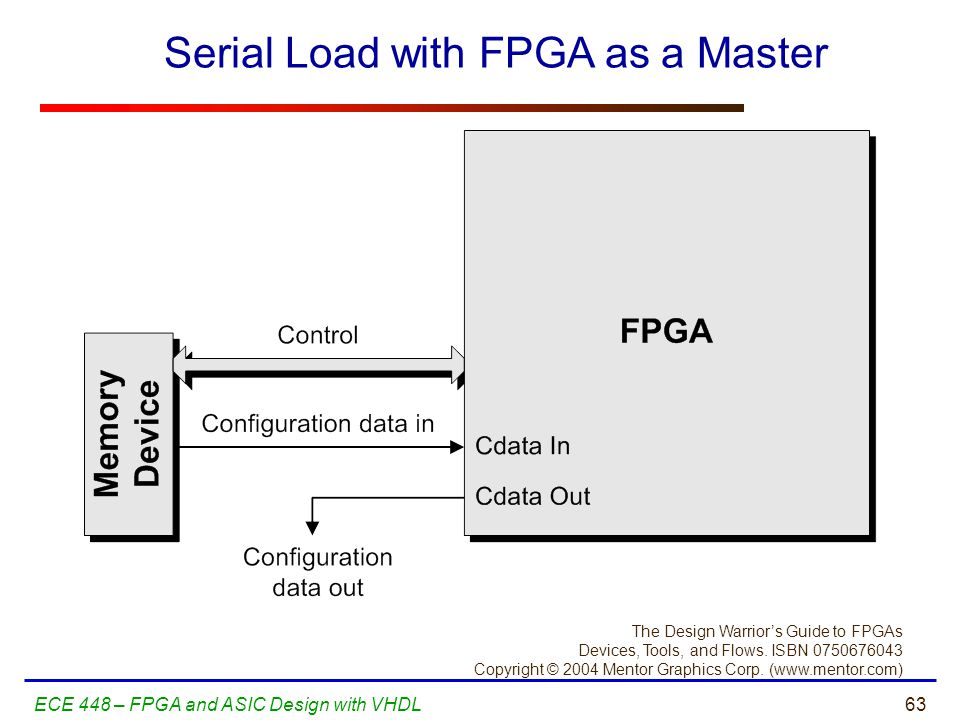 Serial Load with FPGA as a Master