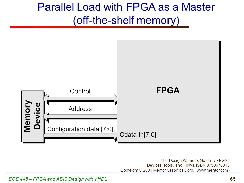 Parallel Load with FPGA as a Master (off-the-shelf memory)