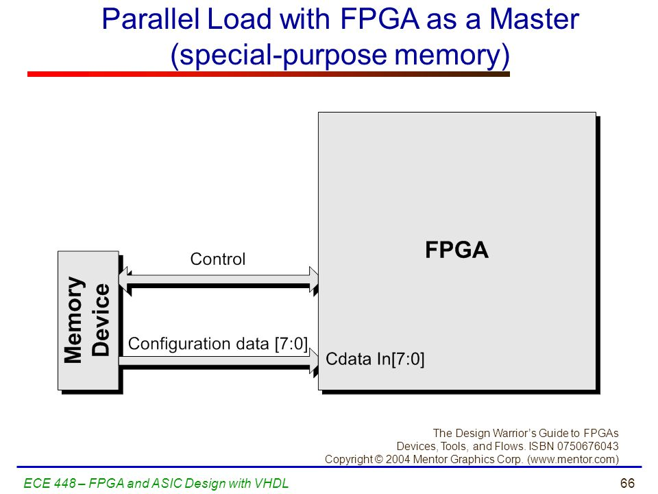 Parallel Load with FPGA as a Master (special-purpose memory)