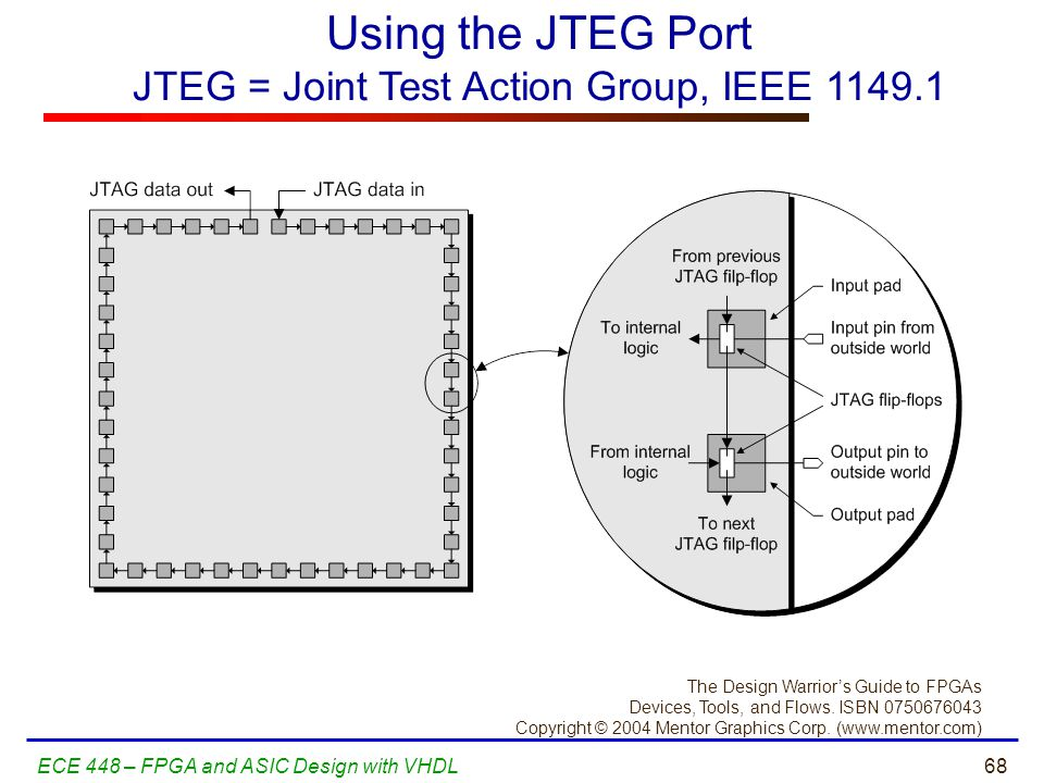 Using the JTEG Port JTEG = Joint Test Action Group, IEEE