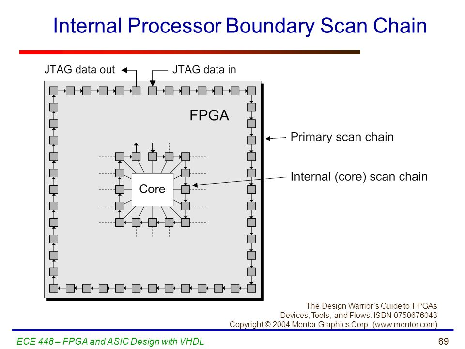 Internal Processor Boundary Scan Chain
