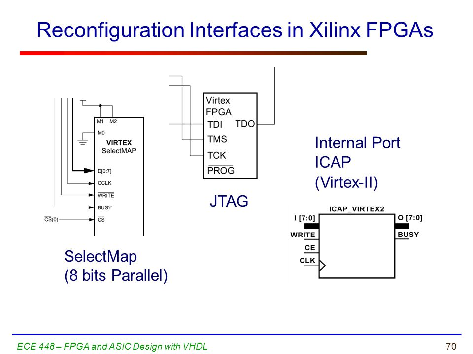 Reconfiguration Interfaces in Xilinx FPGAs
