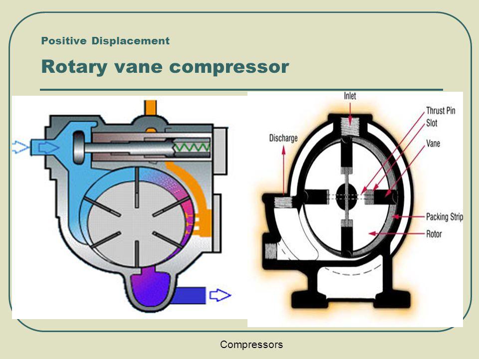 Compressors Nimesh Gajjar Ppt Video Online Download