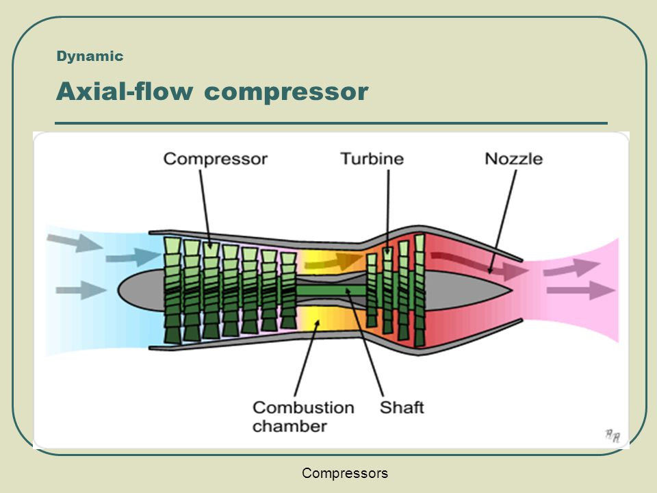 Axial Flow Compressor : Compressors nimesh gajjar ppt video online download