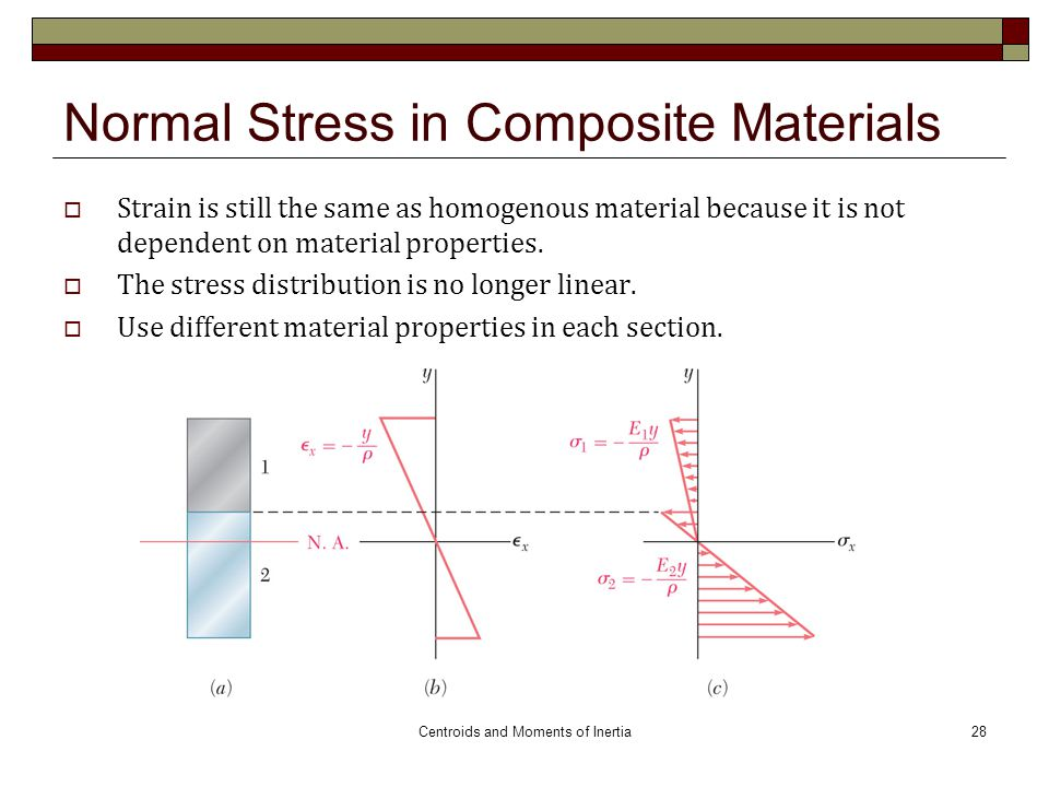 Normal Stress in Composite Materials