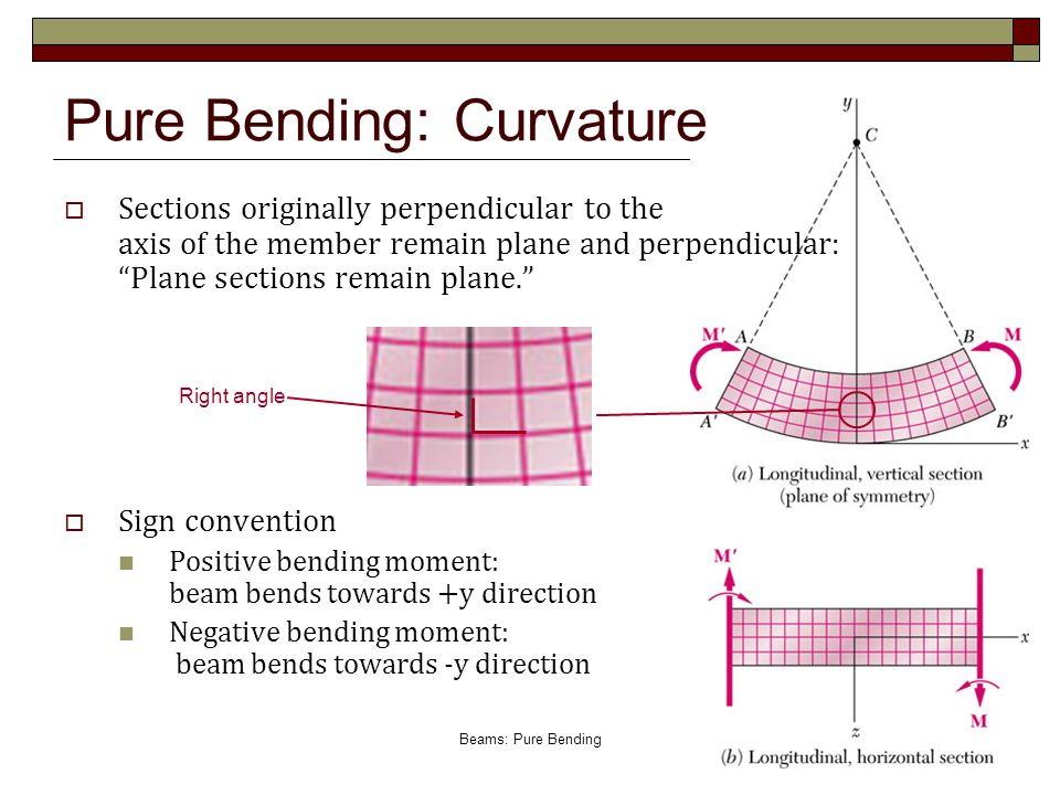 Pure Bending: Curvature
