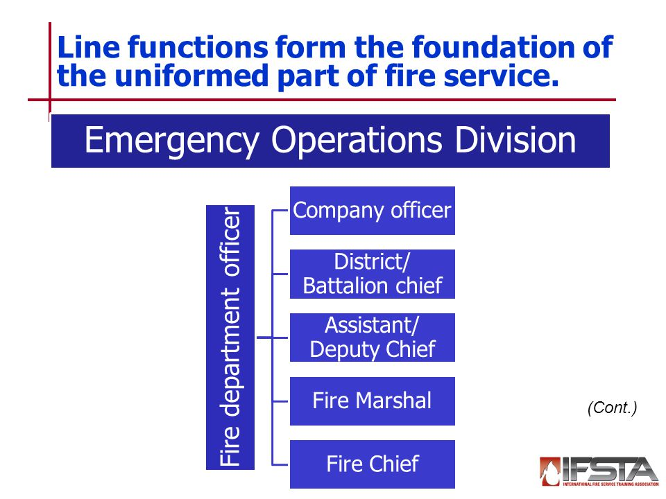 Learning Objective  Summarize The History Of The Fire Service