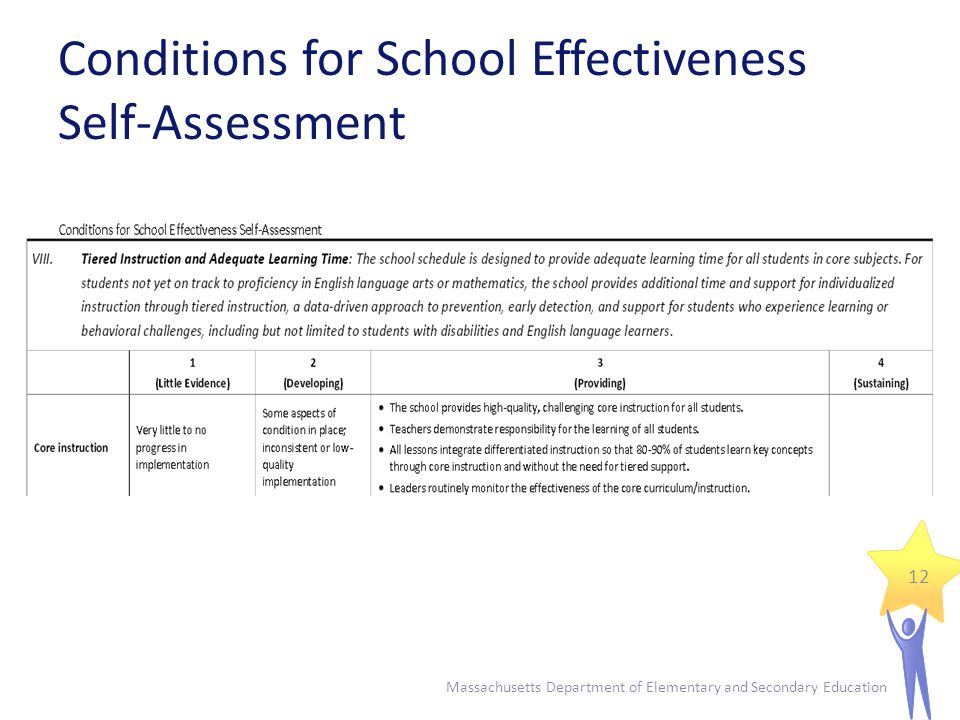 Conditions for School Effectiveness Self-Assessment