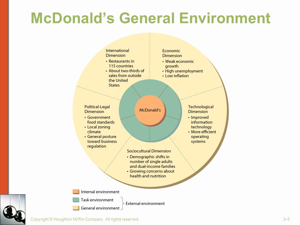 General environment of microsoft company