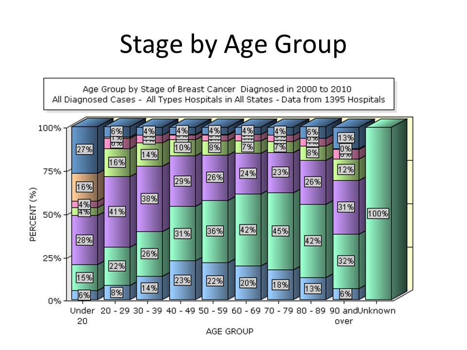 Stage by Age Group Enter Your Text Here (if any) ©2009 National Cancer Data Base - Generated on Sep