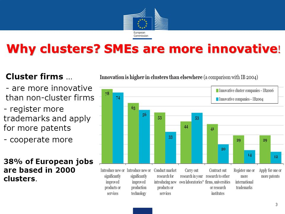 Why clusters SMEs are more innovative!
