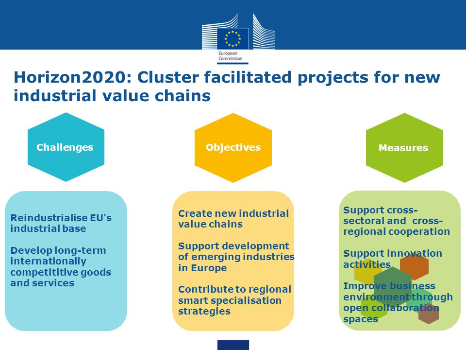 Horizon2020: Cluster facilitated projects for new