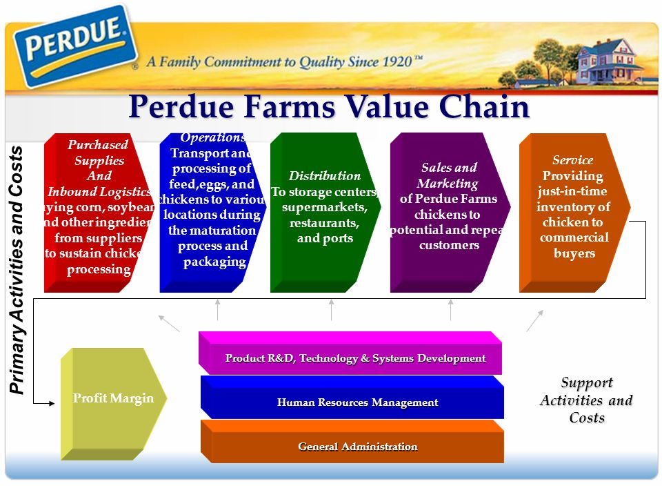 perdue farms inc responding to the 21st century challenges The 21st century corporation  perdue farms inc, one of the world's biggest producers of organic chicken, wants to bring the premium meat to the masses the salisbury, maryland-based company .