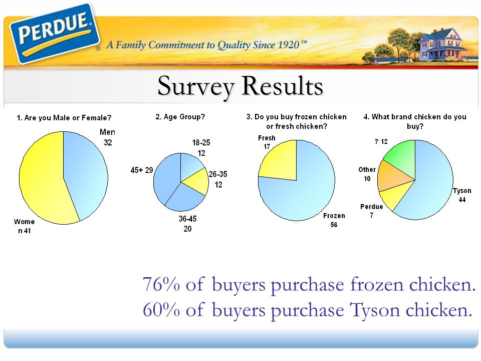 Survey Results 60% of buyers purchase Tyson chicken.