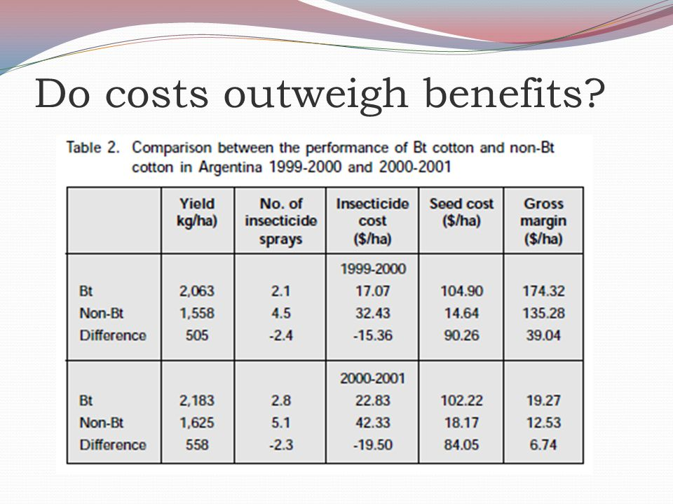 did the cost outweigh the benefits When the benefits don't outweigh the costs of apartment amenities  the rent  that building can command and the faster the place will lease.