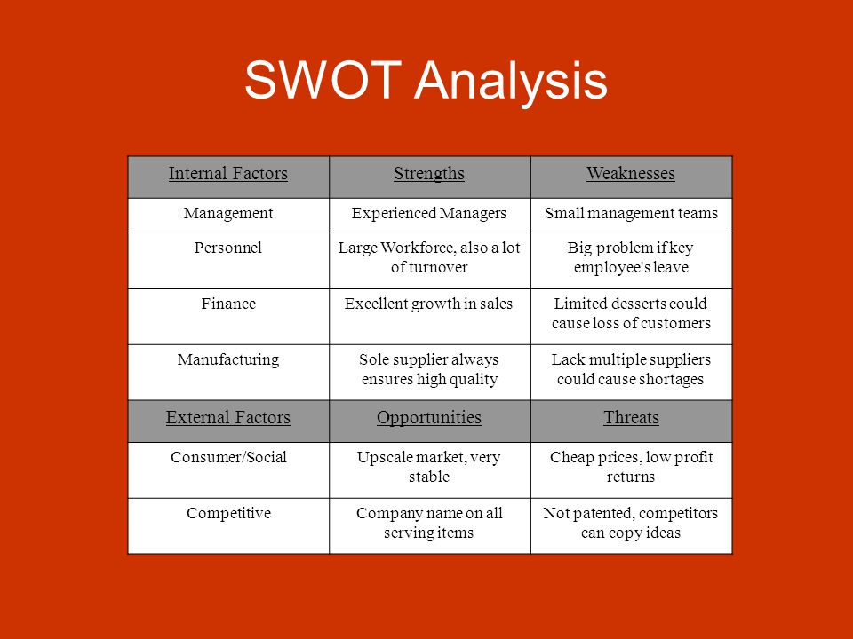 Golden village swot analysis