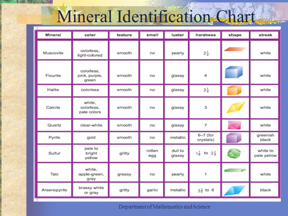 mineral identification chart Observe and measure the properties of a mineral sample, and then use a key to identify the mineral  mineral identification html5  teacher guide instructor .