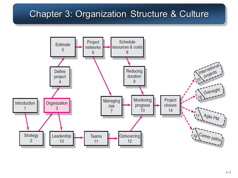 organization structure and culture Knowing the relationships can help in future plans that will affect the organisation  as a whole organisational structure and culture are often commented on the.