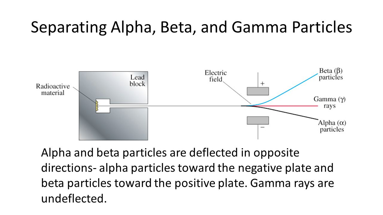 alpha particles beta particles gamma rays The three most common types of radioactive emissions are alpha particles, beta particles, and gamma rays fission also is a form of radioactive decay  alpha ( a ) decay occurs when the neutron to proton ratio is too low.