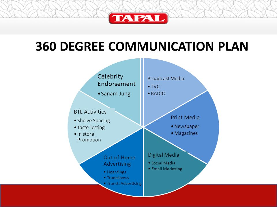 The launch plan of tapal tea mate ppt download for Plan 360