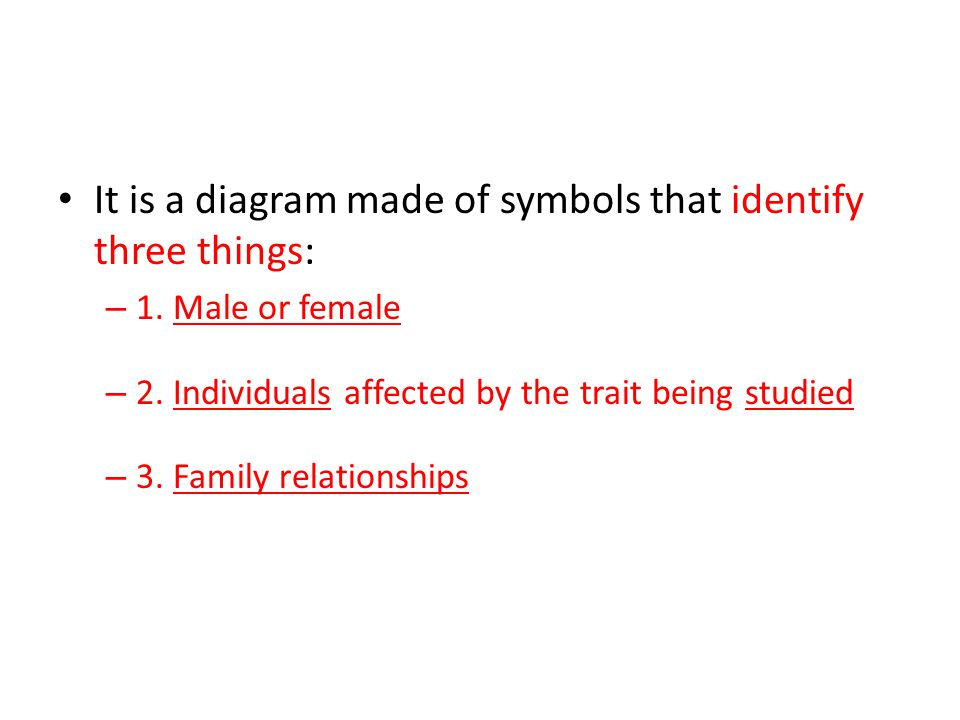 It is a diagram made of symbols that identify three things: