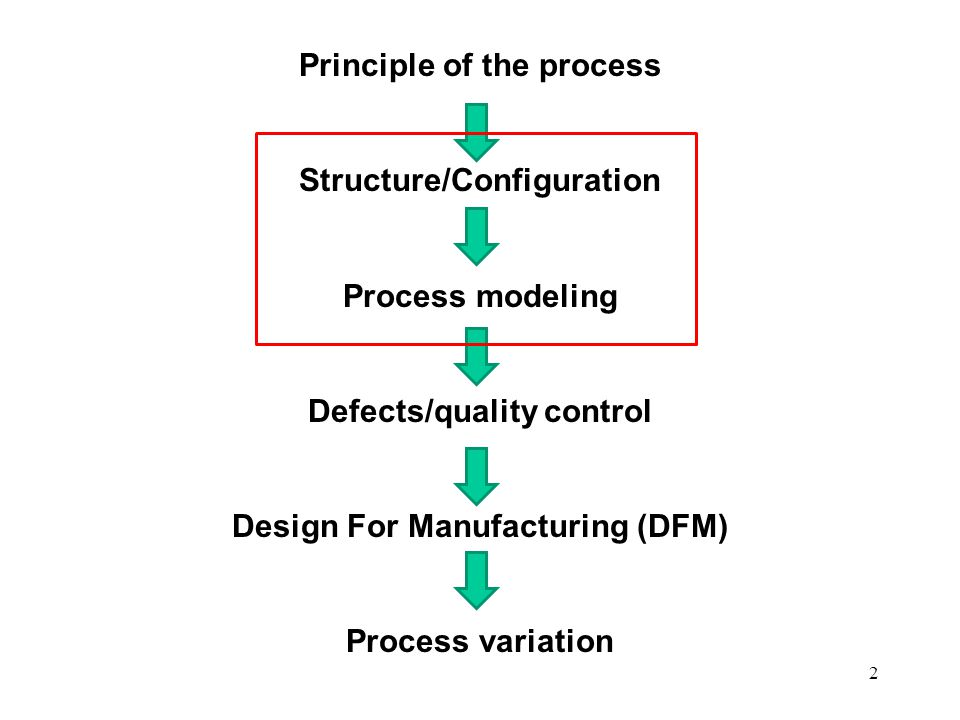 classification of manufacturing process pdf