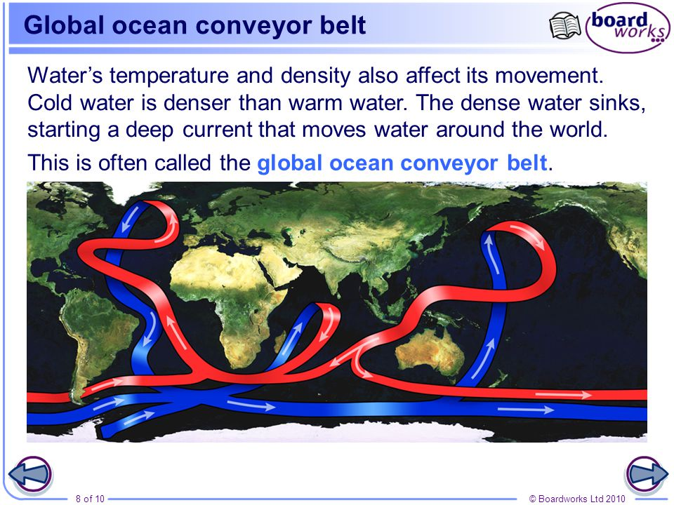 Global ocean conveyor belt