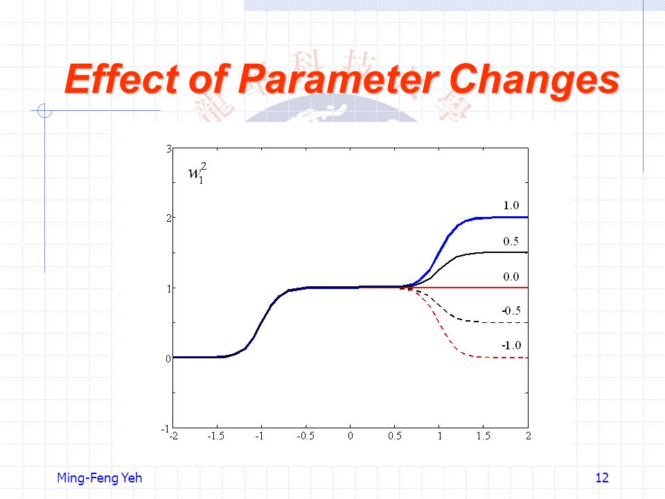 Effect of Parameter Changes