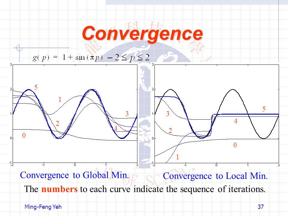 Convergence Convergence to Global Min. Convergence to Local Min.