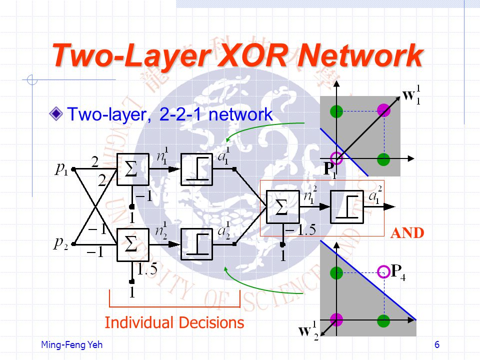 Two-Layer XOR Network Two-layer, network AND
