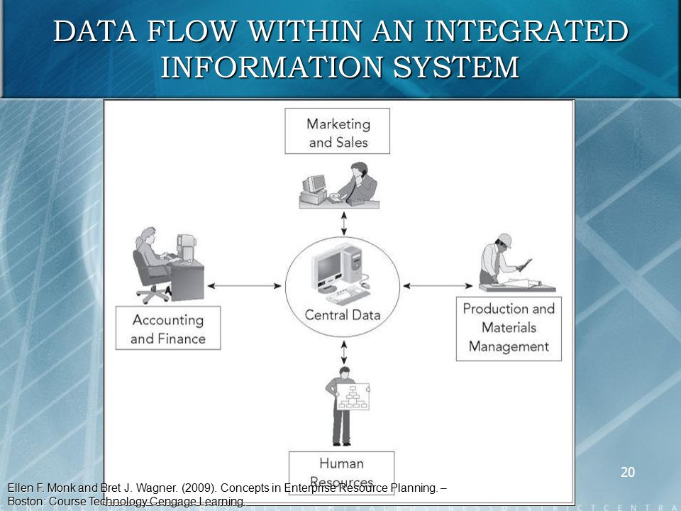 how information flows within an organization 34 chapter two 2 information flows in a globalised world this chapter reviews previous empirical and theoretical studies on global news flows1 it frames the discussion within a critical political economy theoretical.