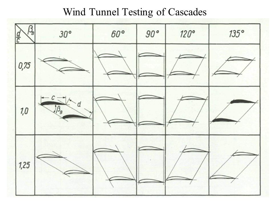 Wind Tunnel Testing of Cascades