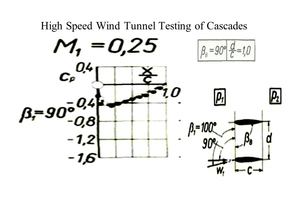 High Speed Wind Tunnel Testing of Cascades
