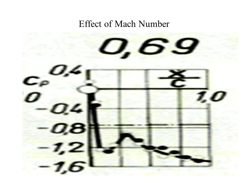 Effect of Mach Number