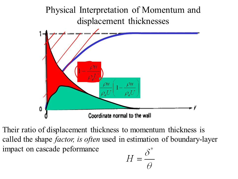 Physical Interpretation of Momentum and displacement thicknesses