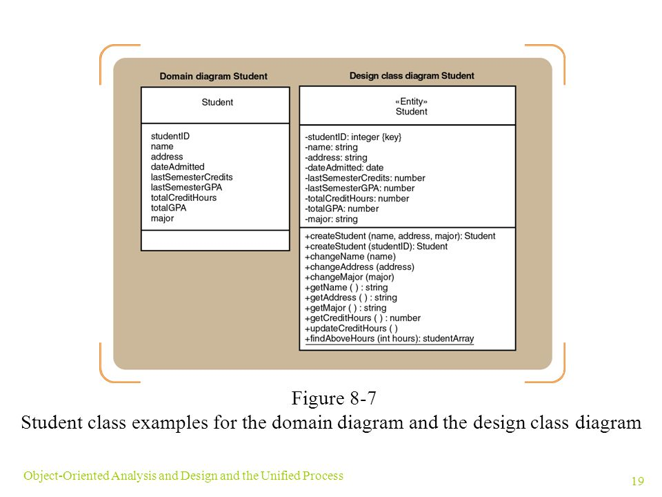 Figure 8-7 Student class examples for the domain diagram and the design class diagram.