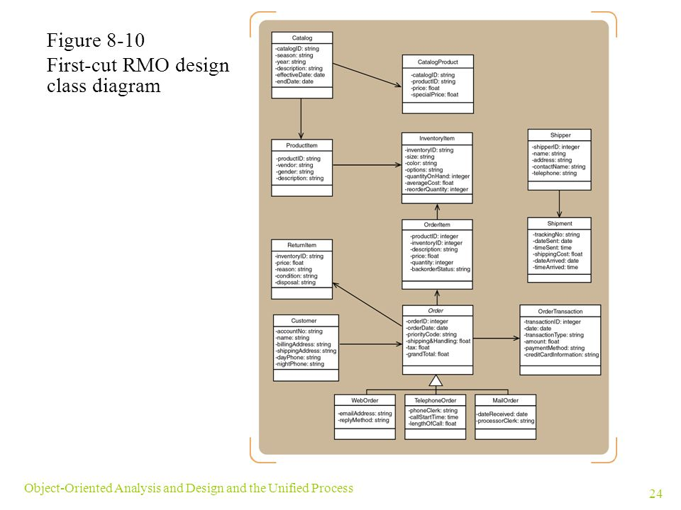First-cut RMO design class diagram