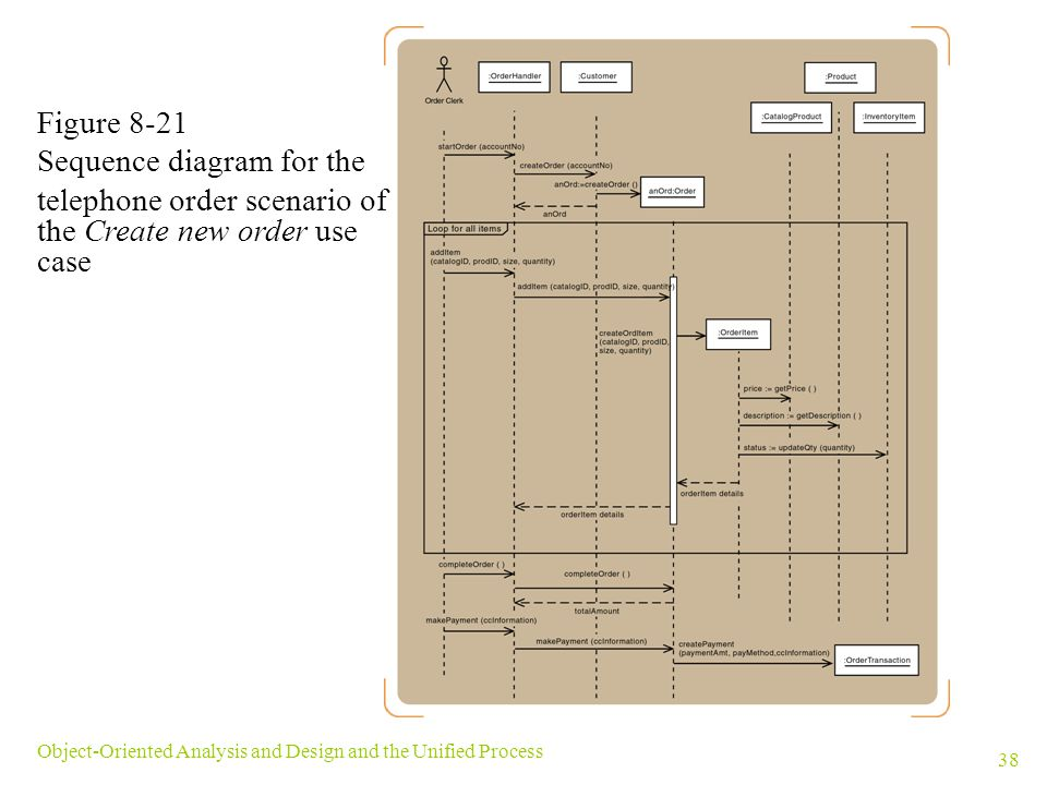 Sequence diagram for the