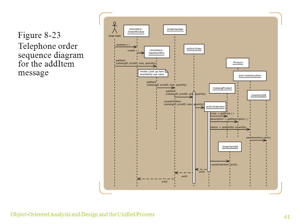 Telephone order sequence diagram for the addItem message