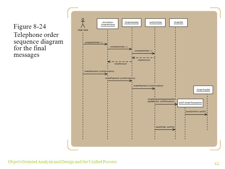 Telephone order sequence diagram for the final messages