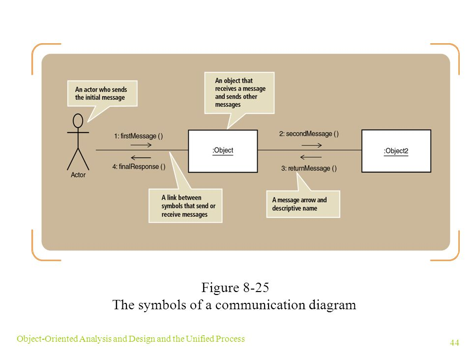 The symbols of a communication diagram