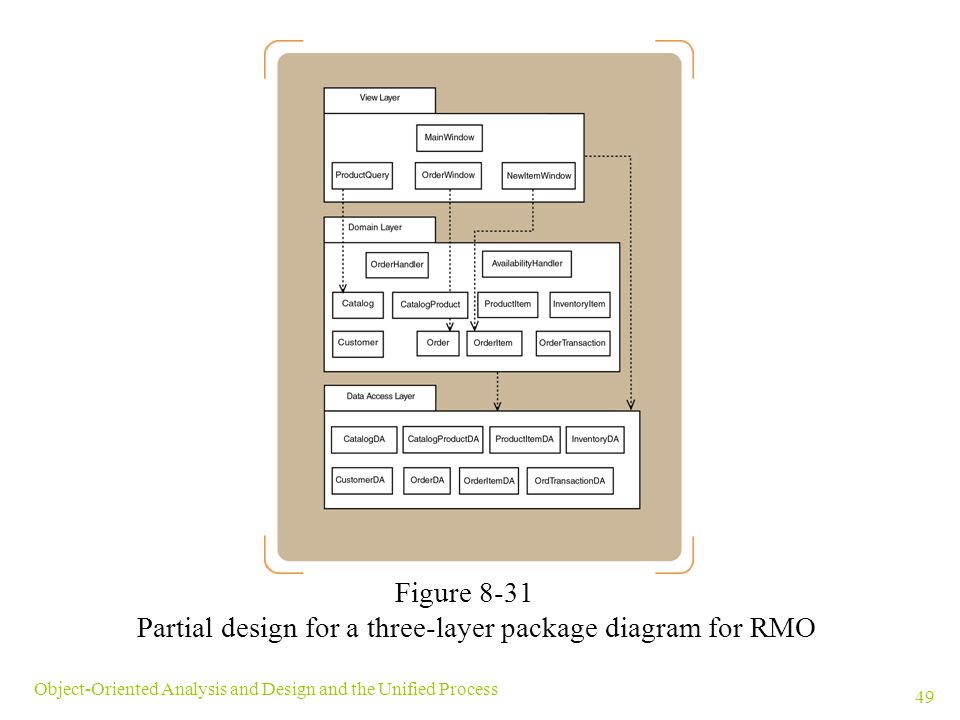 Partial design for a three-layer package diagram for RMO