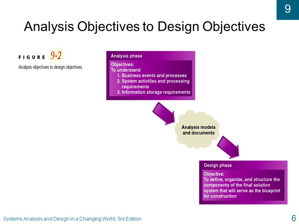 goals and objectives of systems analysis and design Because useful output is essential to ensuring the use and acceptance of the information system, there are six objectives that the systems analyst tries to attain.