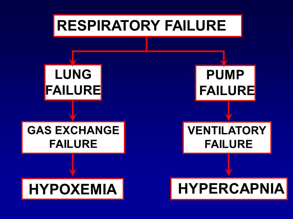 RESPIRATORY FAILURE HYPOXEMIA HYPERCAPNIA LUNG PUMP FAILURE FAILURE