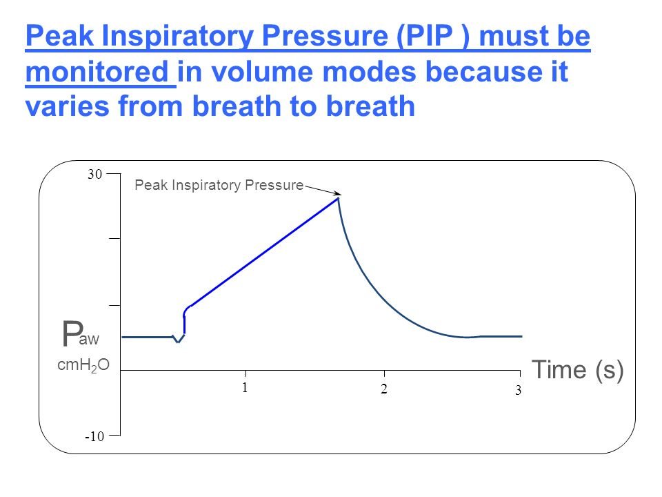 Peak Inspiratory Pressure (PIP ) must be monitored in volume modes because it varies from breath to breath