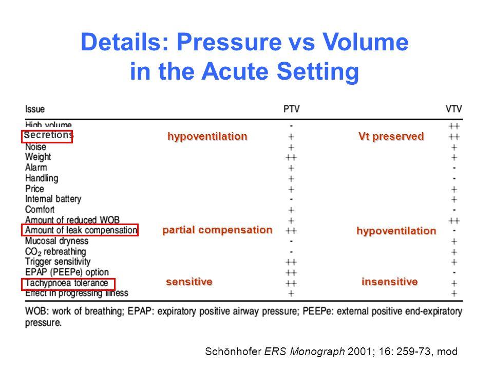 Details: Pressure vs Volume